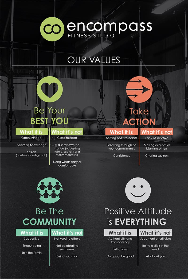 Encompass Fitness Core Values Signage